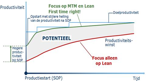 Lean-MTM